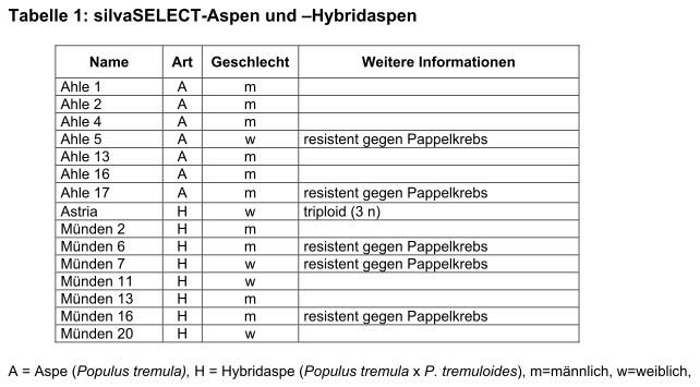 aspen_tabelle1